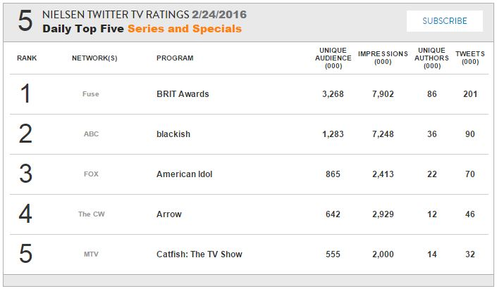 http://www.thewinchesterfamilybusiness.com/images/Percysowner/nielsen_ratings/Nielsen S11E15.JPG