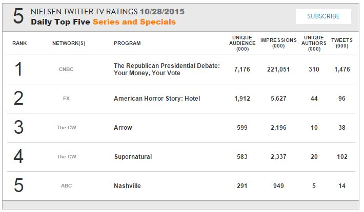 http://www.thewinchesterfamilybusiness.com/images/Percysowner/nielsen_ratings/NielsenS11E04.JPG