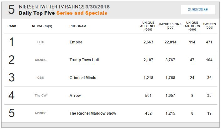 http://www.thewinchesterfamilybusiness.com/images/ratings/Nielsen_S11E17.JPG