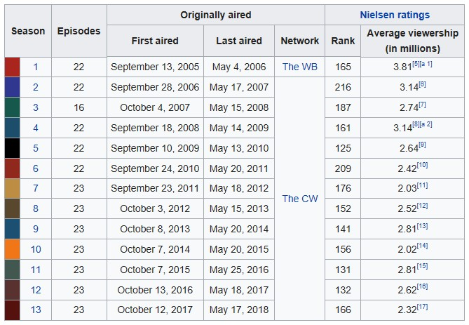 SPN Episodes by Seasons Wikipedia